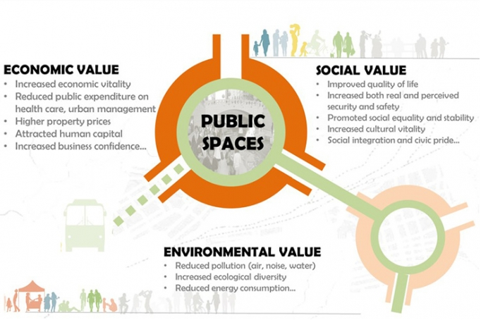 "Public Spaces - Not a ""Nice to Have"" But a Basic Need for Cities"