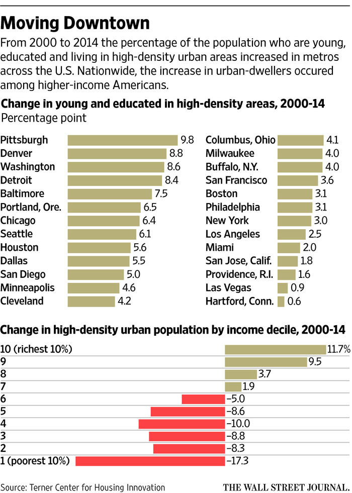 Influx of Younger, Wealthier Residents Transforms U.S. Cities