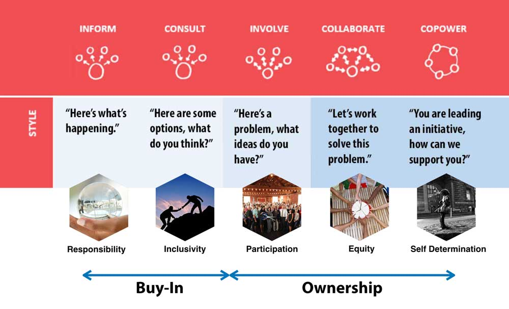 A new era of crowdsourced real estate development is upon us